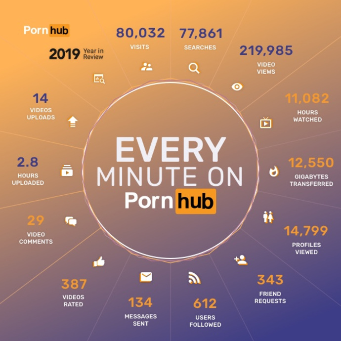 1590847458 1 2019 year in review pornhub minute